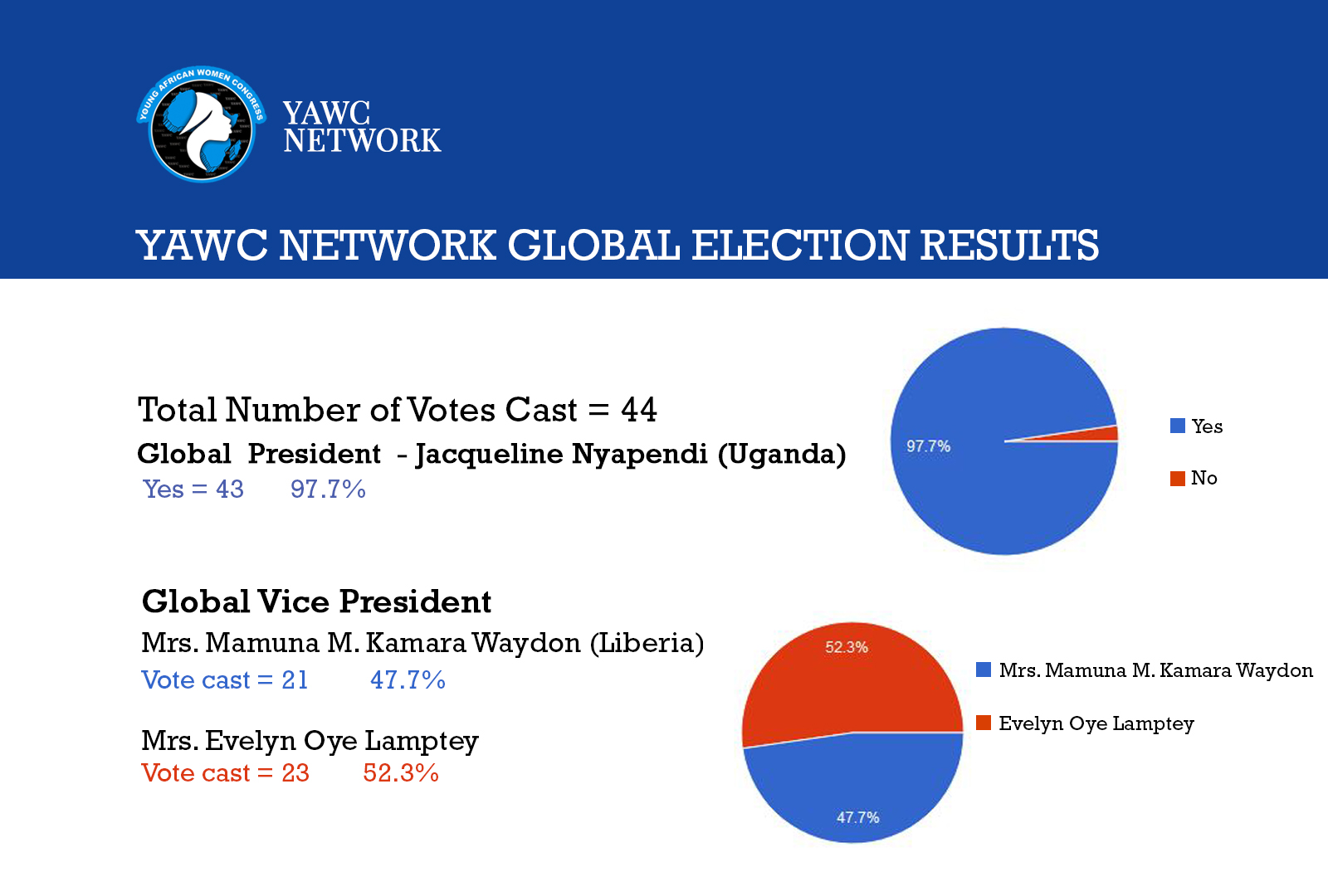 YAWC Network Global Elections Results